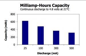 9V (6LR61) Life / Capacity Graph - Courtesy of Energizer