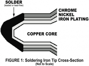 Layers of a Soldering Iron Tip