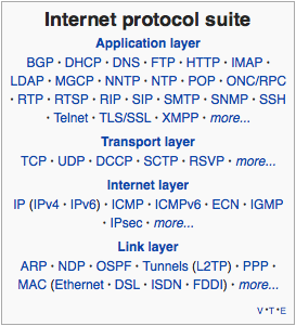internet protocol suite via wikipedia