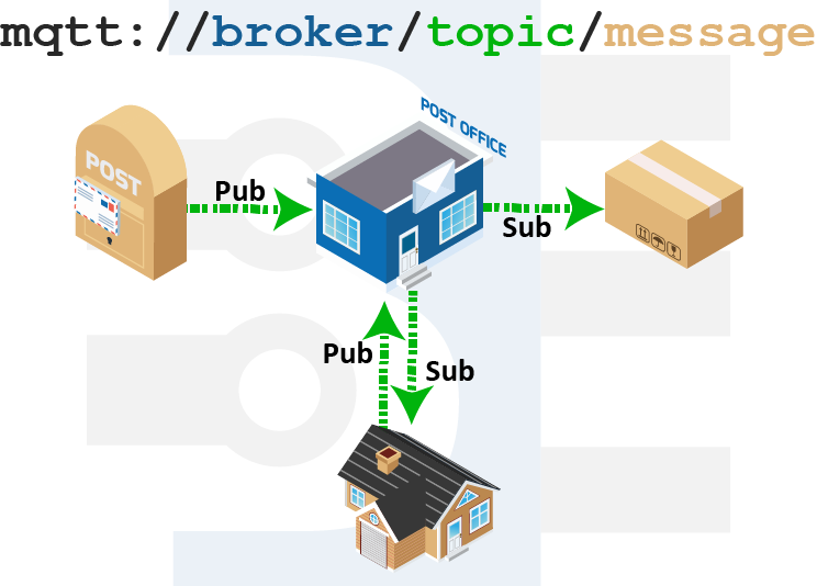 message broker mqtt introduction mail analogy