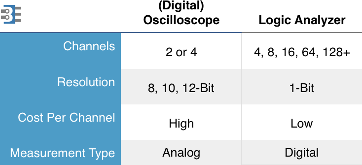 Oscilloscope vs Logic Analyzer Comparison Table