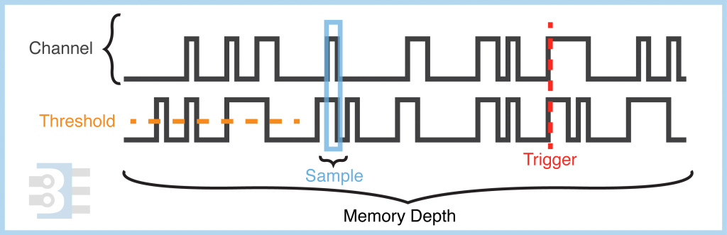 logic analyzer terms with waveform