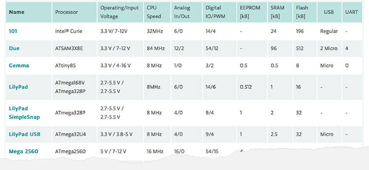 Arduino comparison chart (partial)