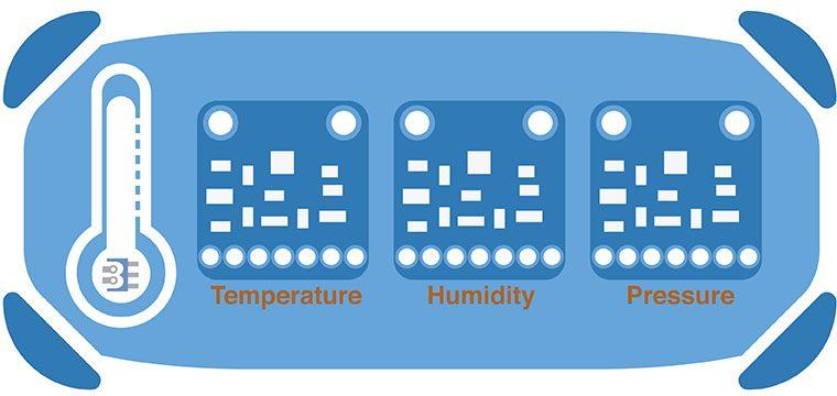 Adafruit Temperature Sensor Comparison - Bald Engineer