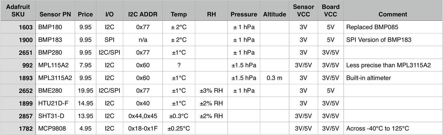 Adafruit Temperature Sensor Comparison Chart