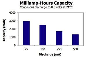 AA mAh Capacity Chart