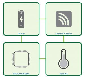 IoT Device Block Diagram