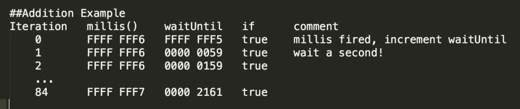 Arduino millis Interation Addition Table