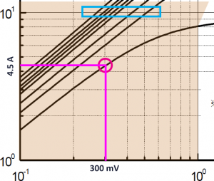 MOSFET Linear Region Zoom