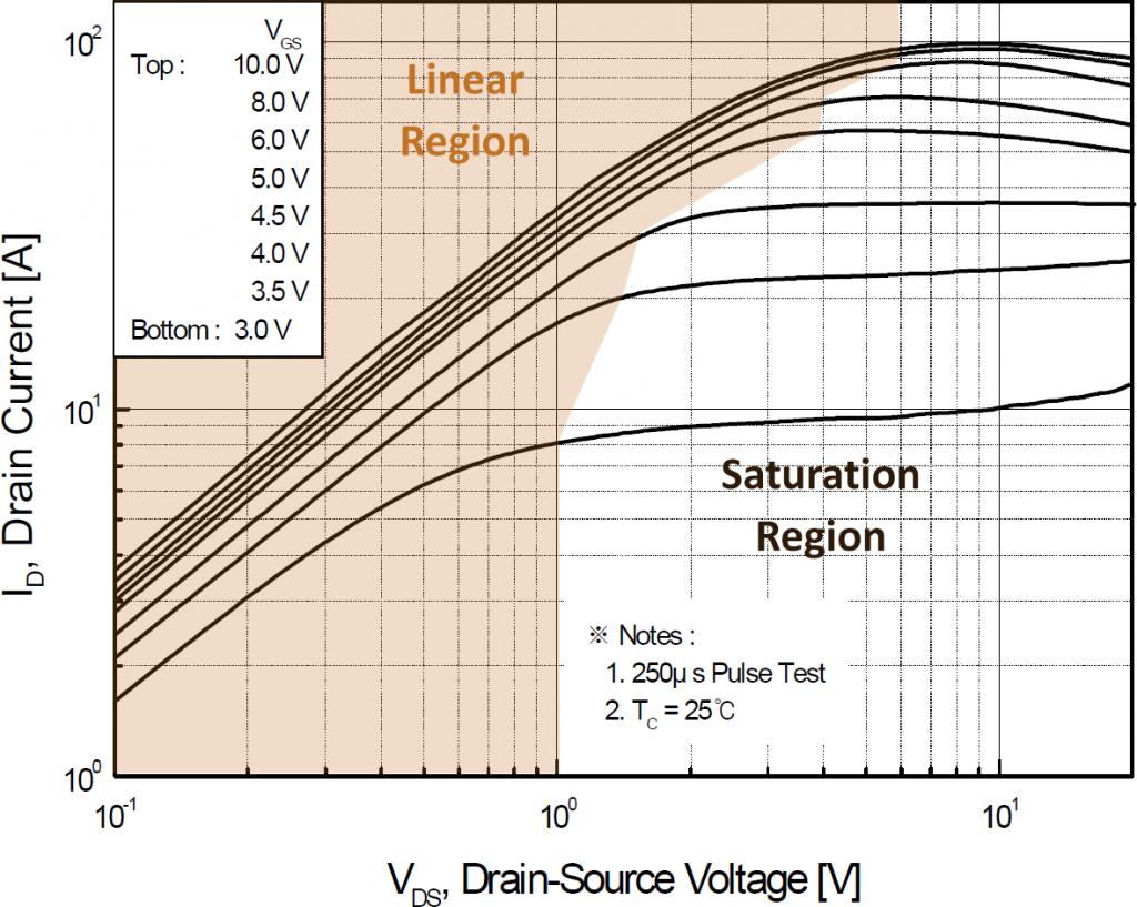 FQP30N06L On-Region Characteristics