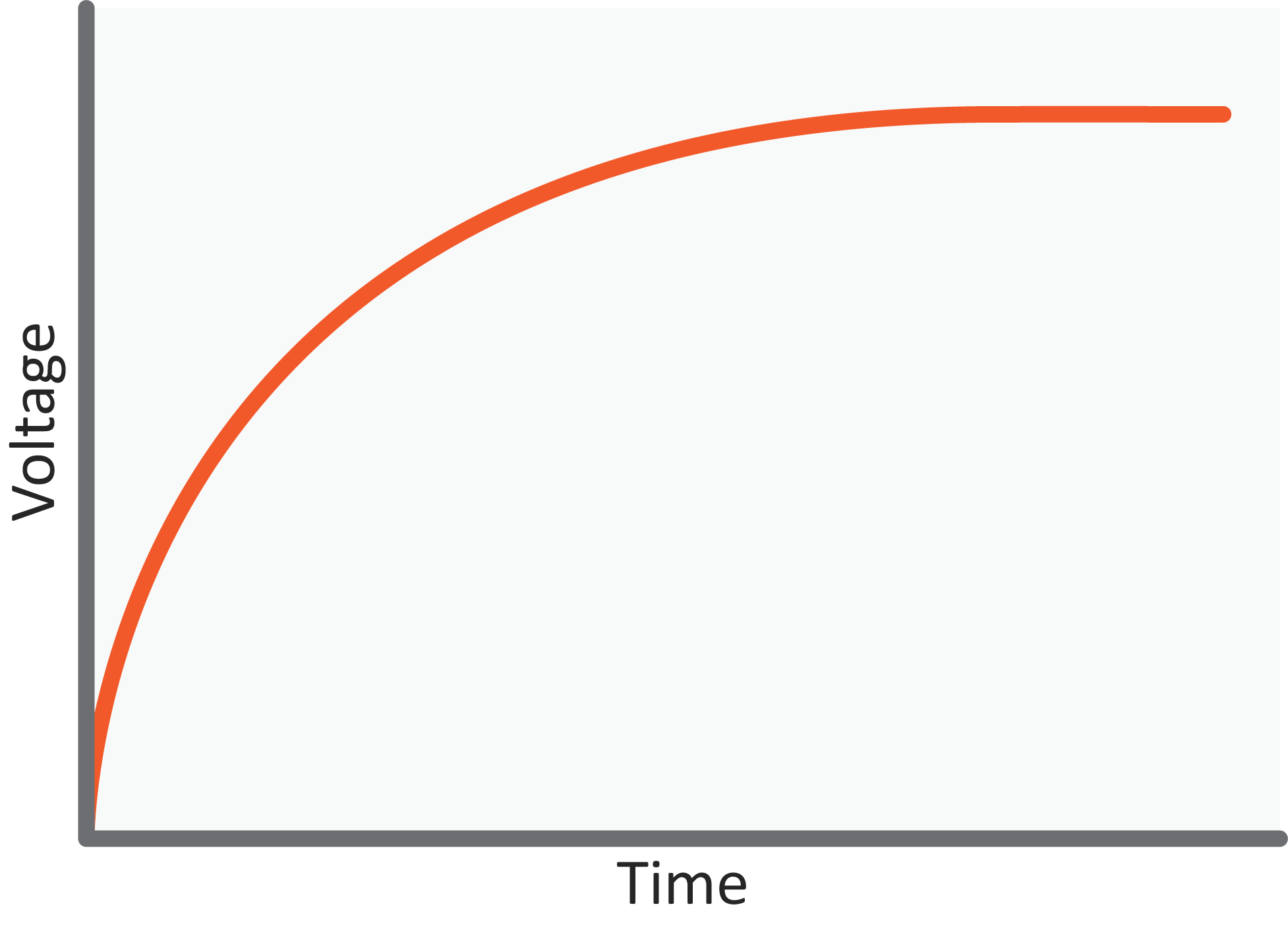 Resistor-Capacitor Charging Curve (Voltage)