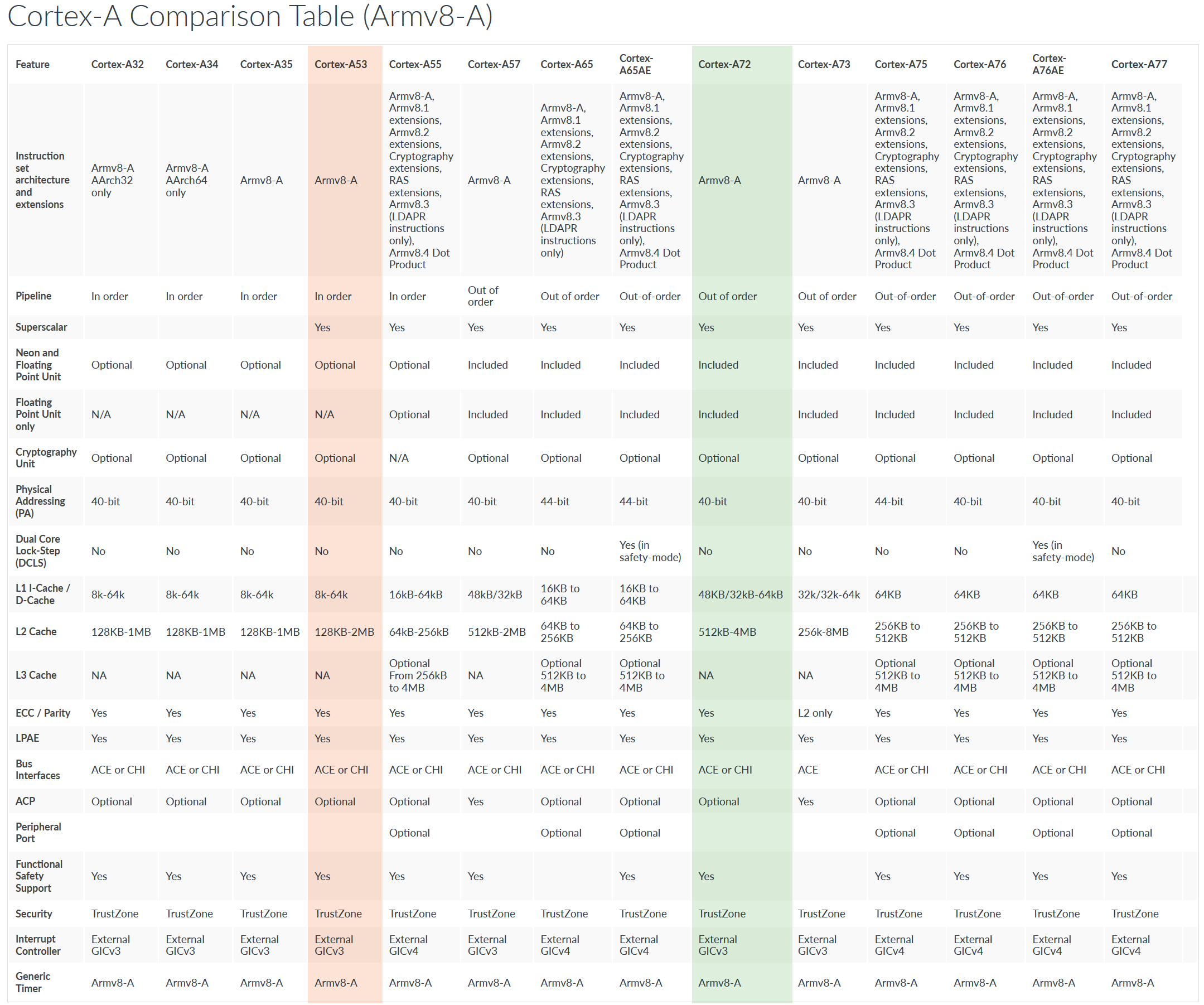 Raspberry Pi 4 Armchair Datasheet Evaluation - Bald Engineer