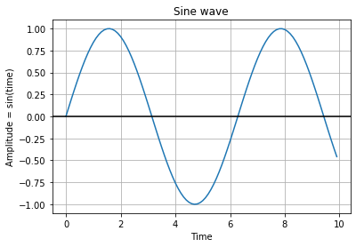 Graphing with Python Engineering Modules